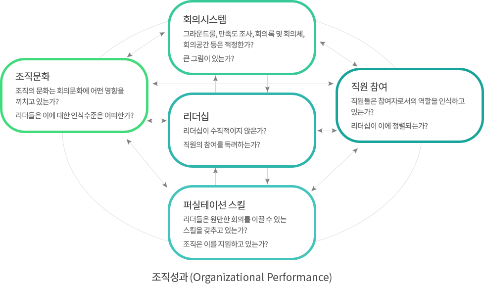 조직성과 (Organizational Performance)